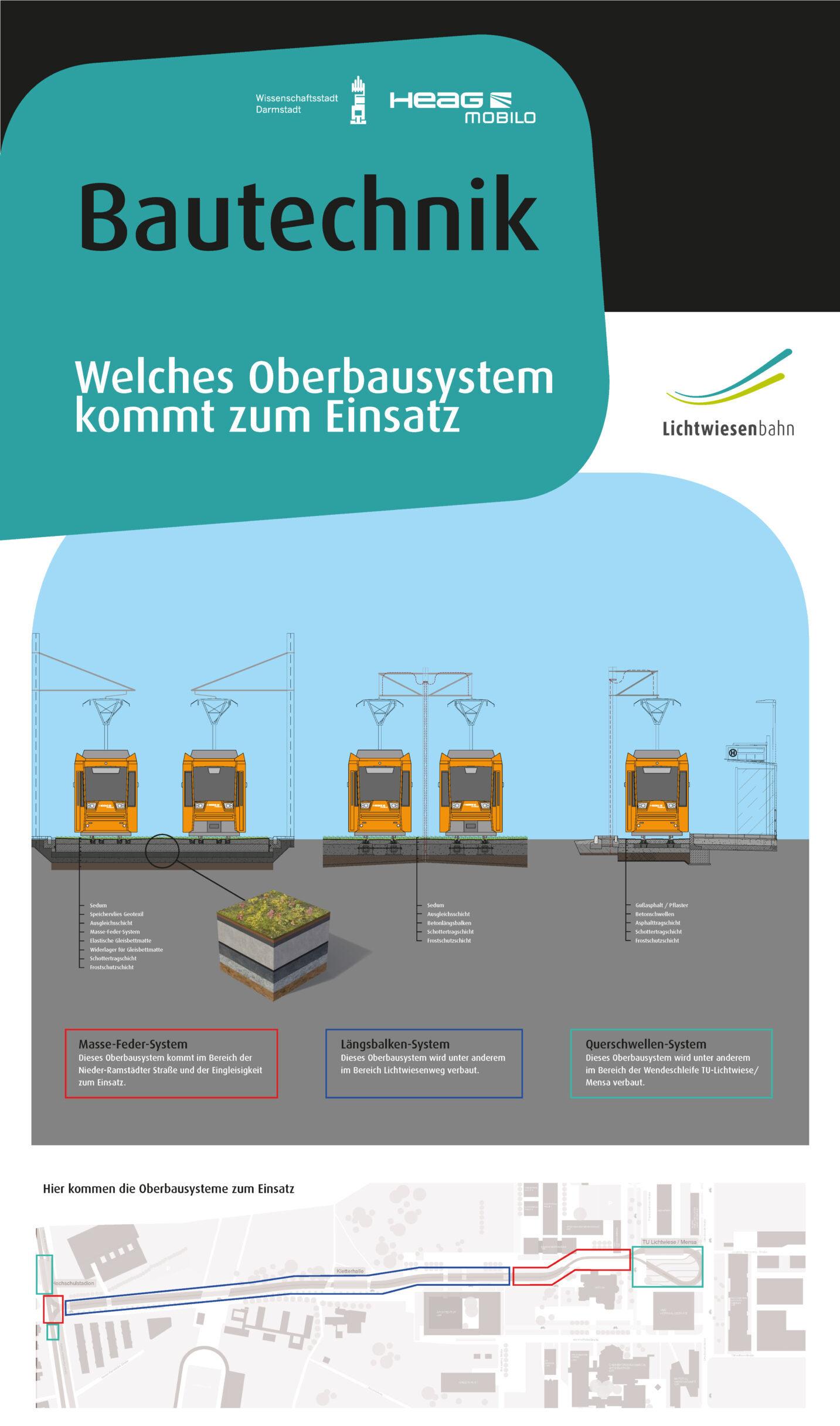 Infoplakat zu den Oberbausysteme, die bei der Lichtwiesenbahn zum Einsatz kommen.